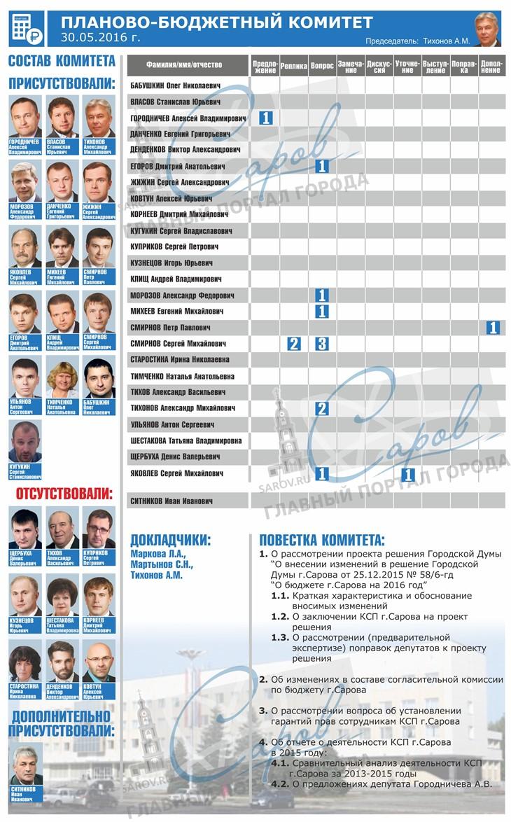 КОМИТЕТ планово-бюджетный 30.05_730x1174